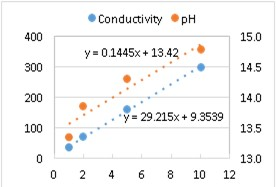 Correlation Between Conductivity and pH Measurements for KOH Texturing Solutions and Additives