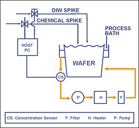 Advanced Process Control of Chemical Concentration for Solar Cell Manufacturing